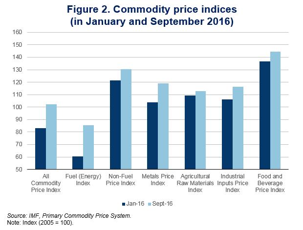 figure-2-commodity-price-indices