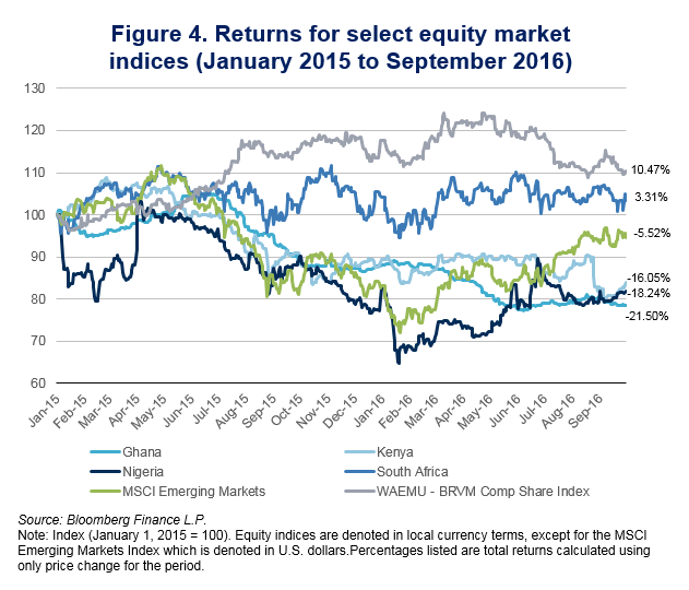 figure-4-returns-for-select-equity