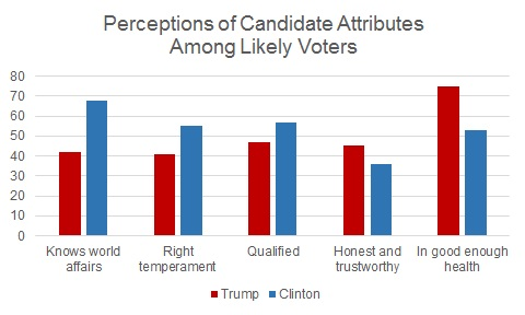 """The chart shows Clinton leading Trump in """"knows world affairs,"""" """"right temperament,"""" """"qualified,."""" Trump has a slight lead in """"honest and trustworthy,"""" and a significant lead in """"in good enough health."""""""