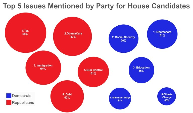 Chart showing the top 5 ranked issues for each party, as described in the text.