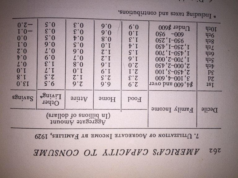 Chart showing utilization of aggregate income by families, 1929