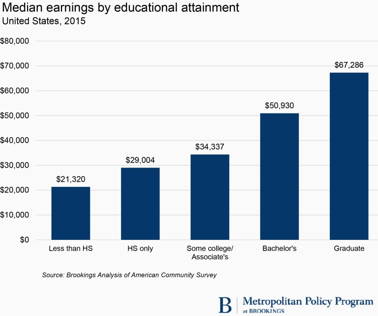 Median earnings by educational attainment