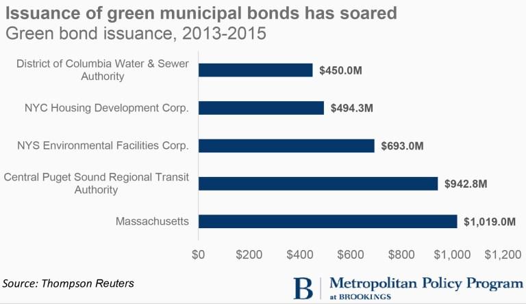 Green Municipal Bonds_Graphics.xlsx