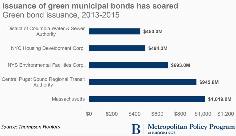 Green Municipal Bonds_Graphics.xlsx