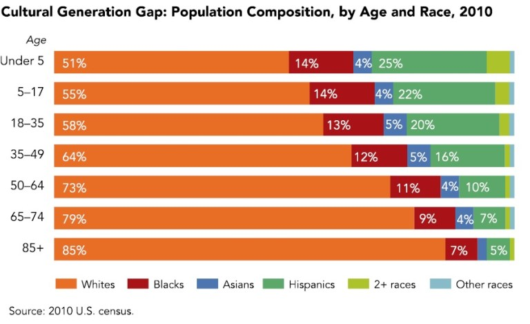 Cultural generation gap: Population composition by age and race, 2010