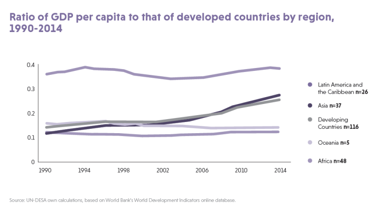 ratio-of-gdp-per-capita-to-that-of-developed-countries