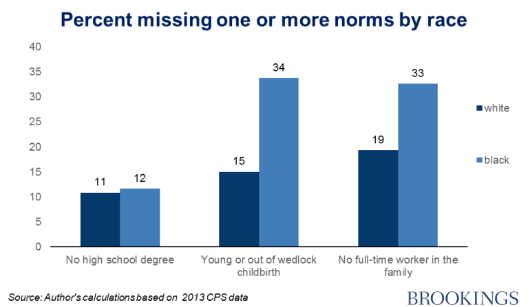 Chart 1 - percent missing one or more norms by race