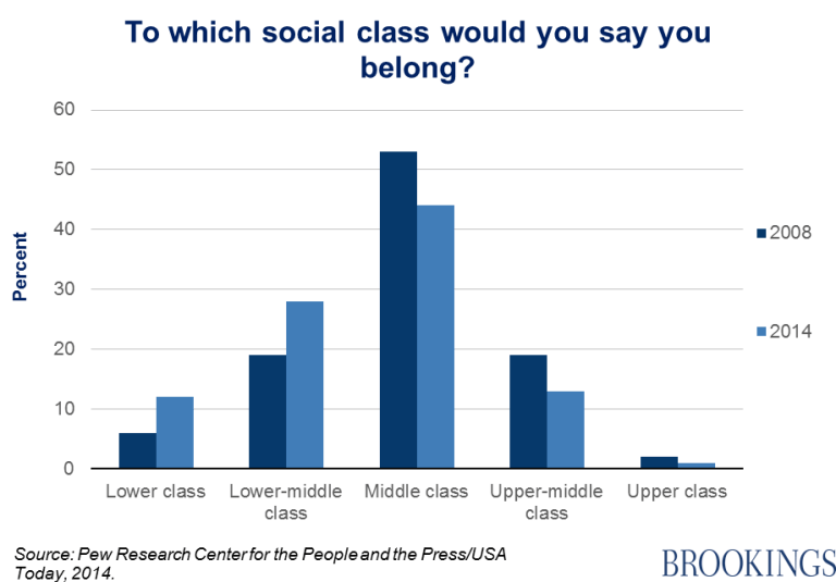 Chart 1 - to which social class would you say you belong?