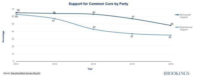 support-for-common-core-by-party-graphics_10-10-16