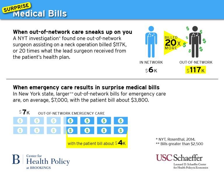 Costs to patients (surprise billing)