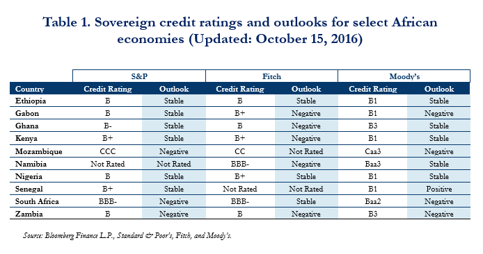 table-1-sovereign-credit-ratings-and-outlooks