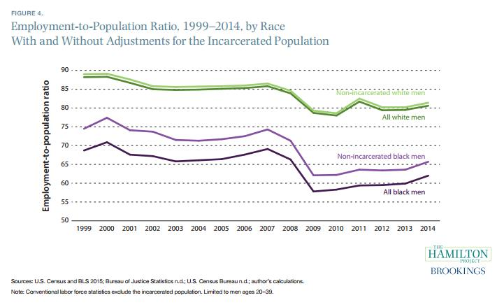 Chart from Hamilton Project research on incarceration