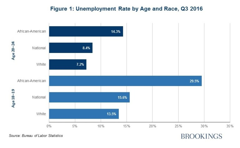 Graph showing that unemployment is higher among Ages 18-19 than 20-24, and that in both groups it is higher than the national average for African-Americans and lower than the national average for whites.