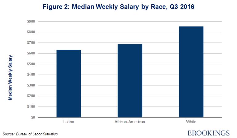 gs_20161115_figure-2-median-weekly