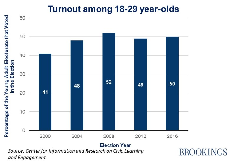 Graph showing turnout age 18-29, which has been between 48-52 percent in presidential elections since 2004.