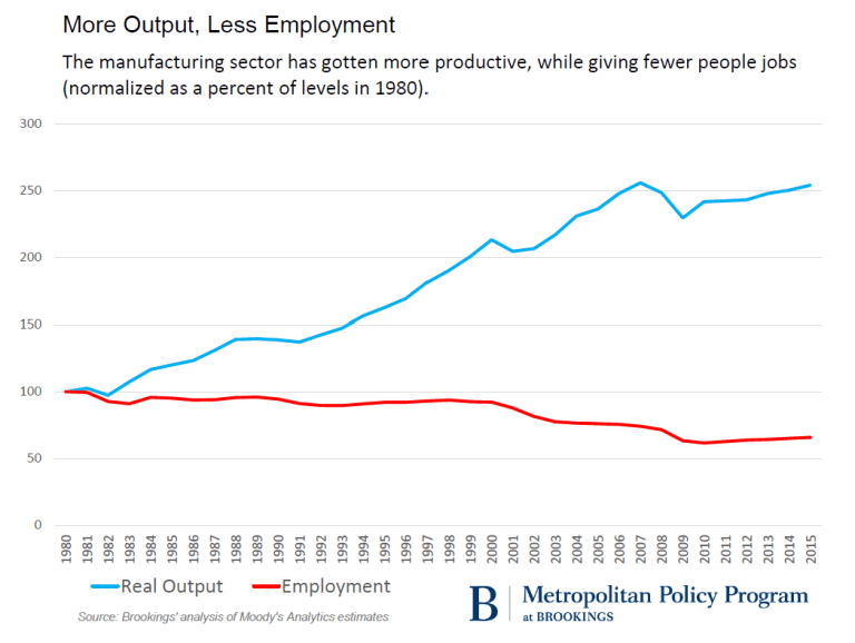 metro_20161118_mfg_output-vs-employment