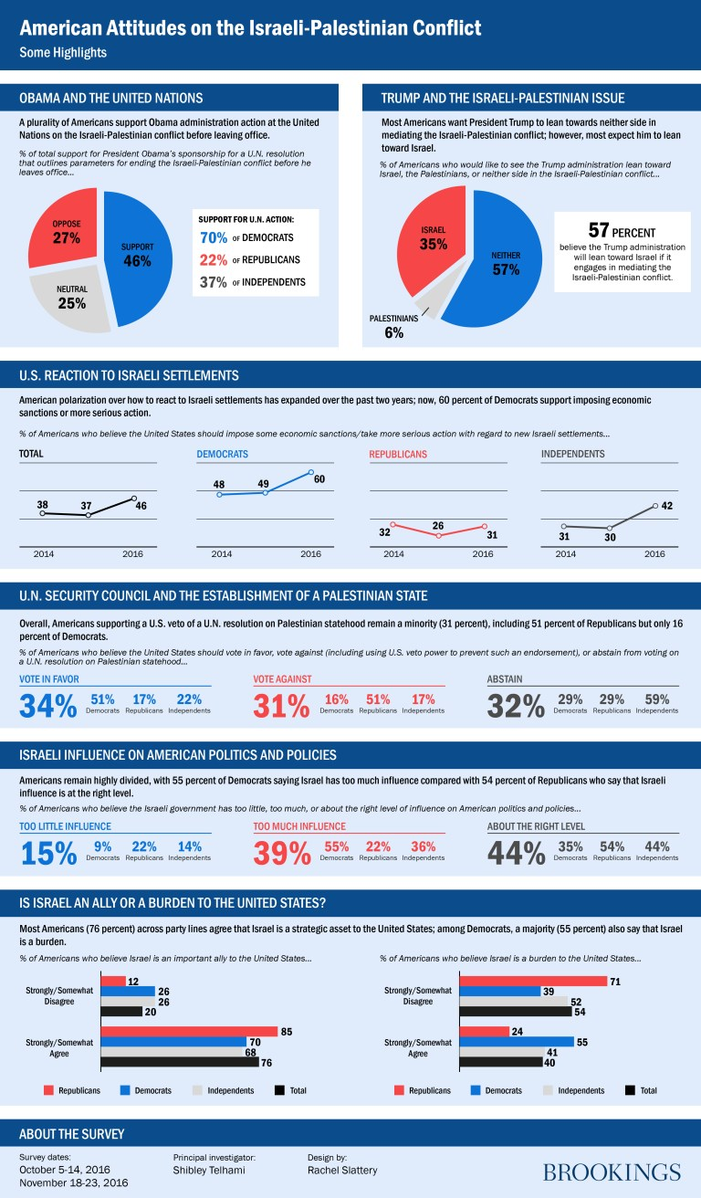 American attitudes on the Israeli-Palestinian conflict