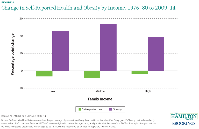 This chart shows the change in self-reported health and obesity by low, middle, and high incomes families between 1976-80 and 2009-14.
