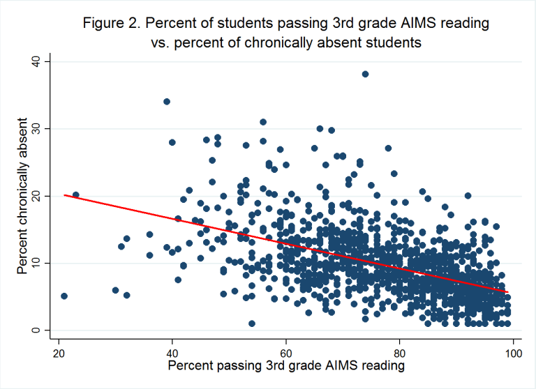 student achievement and chronically absent students