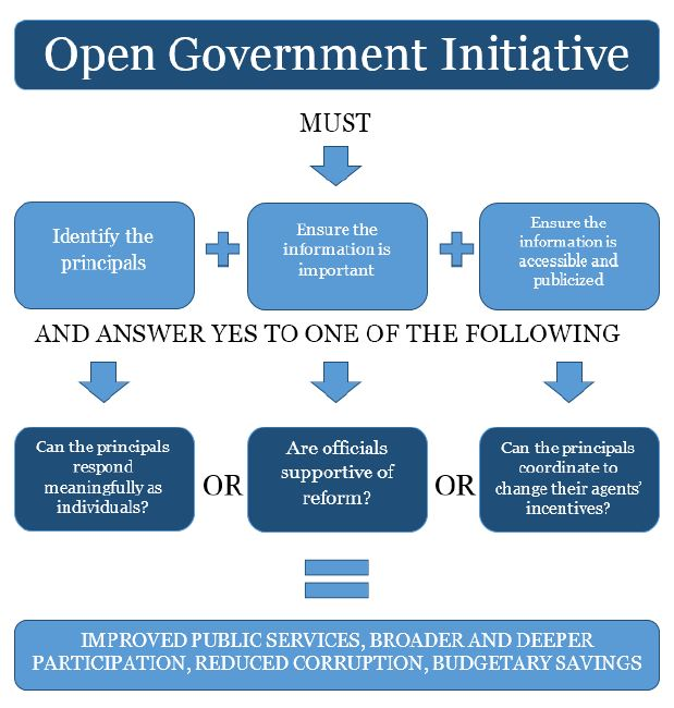 Graphic showing criteria for effective open government.