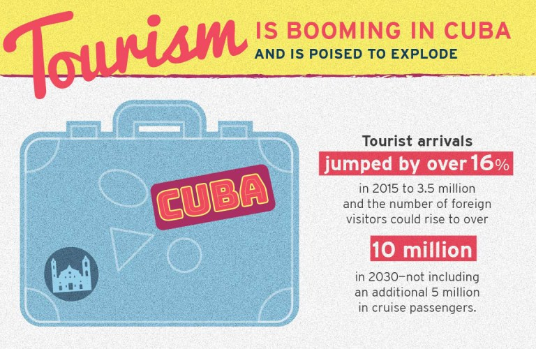 Tourism is booming in Cuba and is poised to explode