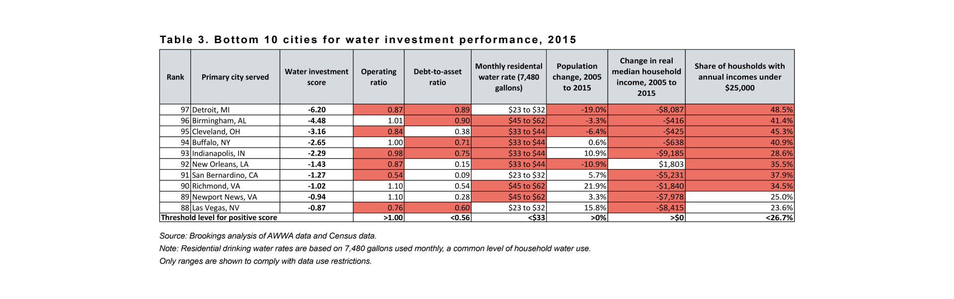 metro_20161213_waterinvestbrief_table 3-1