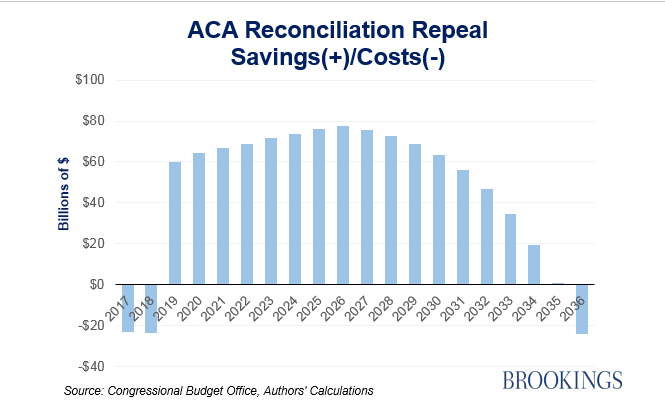 Paying for an ACA replacement becomes near impossible if ...