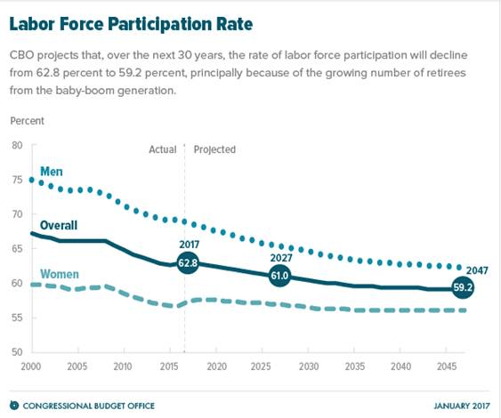 A chart shows the Congressional Budget Office's projections that over the next 30 years, labor force participation will decrease.