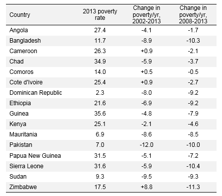 Global_2017-124_Poverty Rate