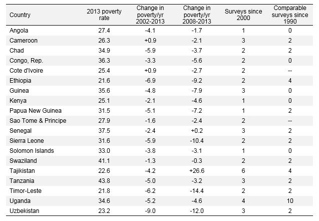 Global_20170124_Countries Left Behind