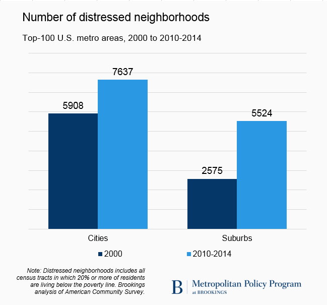 Chart showing distressed neighborhoods growing in cities, and sharper growth in suburbs.