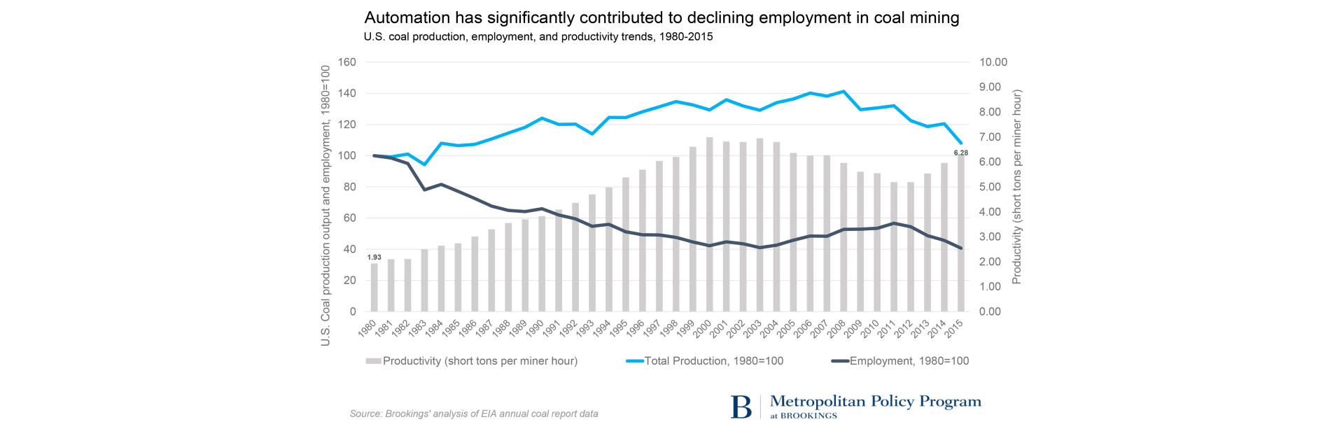 Automation has significantly contributed to declining employment in coal mining