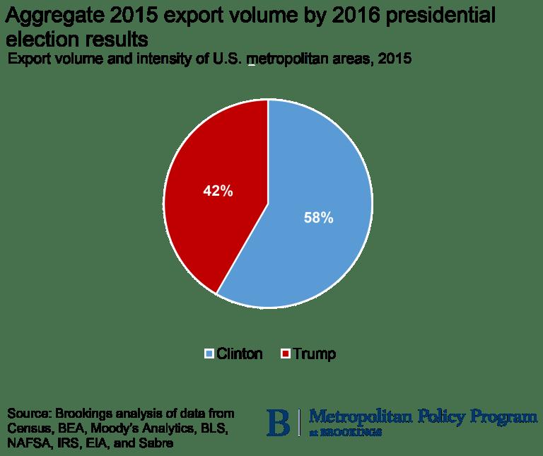 metro_20170126_trump trade_pie chart