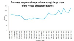 Business people make up an increasingly large share of the House of Representatives