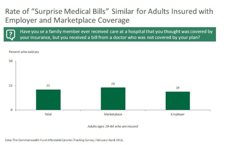 surprise bills figure 2