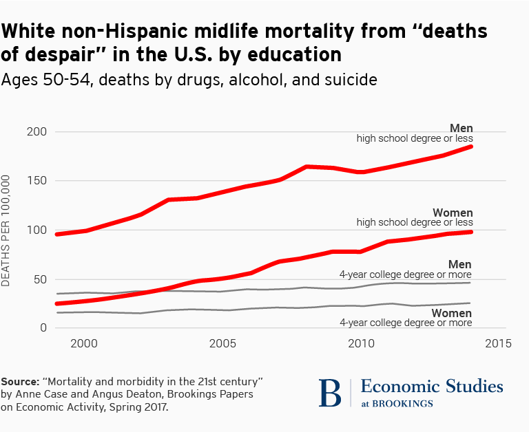 "White non-Hispanic midlife mortality from ""deaths of despair"" in the U.S. by education"
