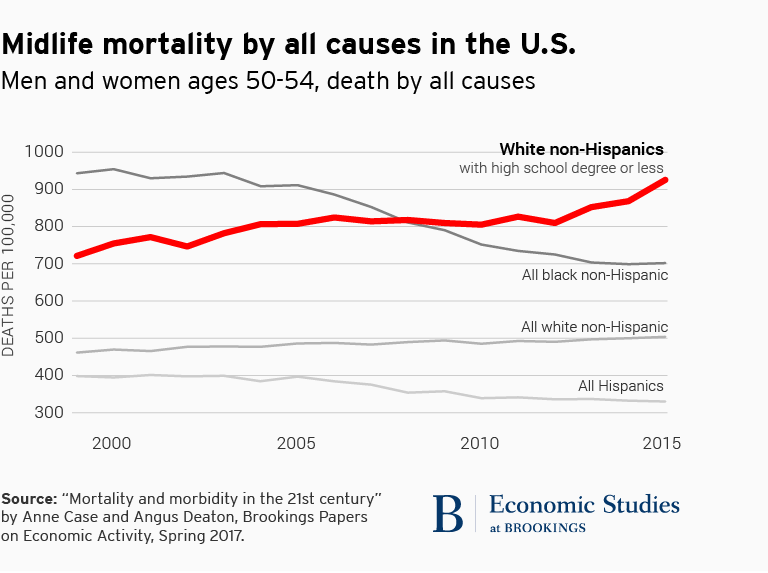 Midlife mortality by all causes in the U.S.