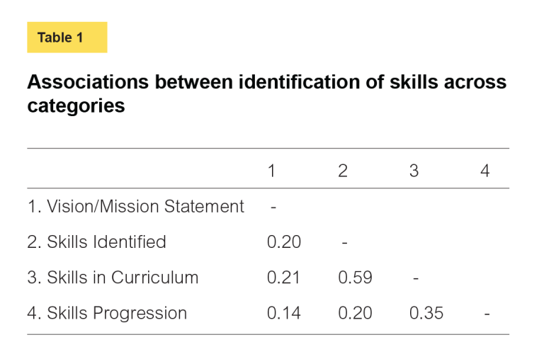 Associations between identification of skills across categories