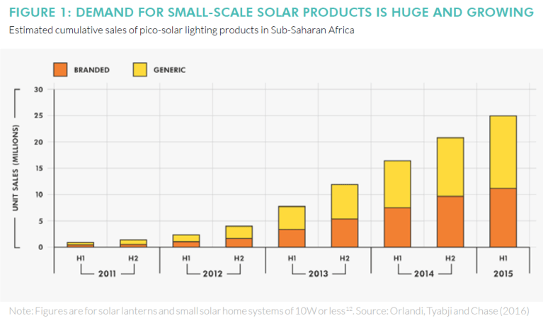 Global_20170317_Small Scale Solar Products