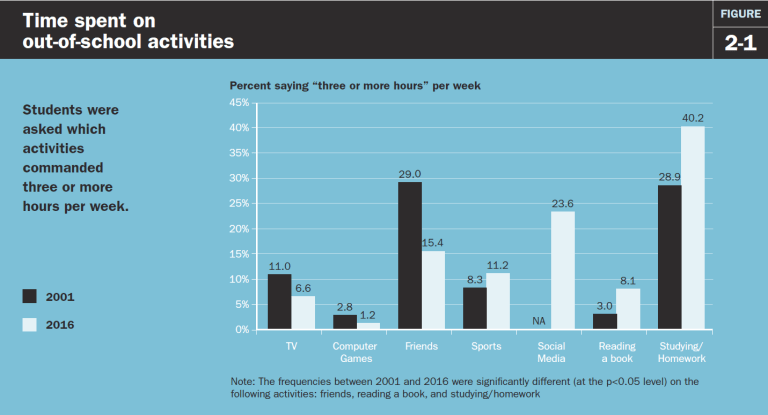 Foreign exchange students time spent on out-of-school activities