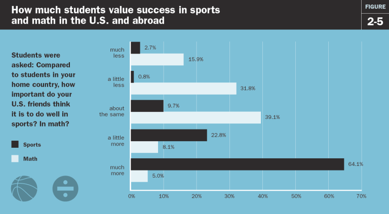 How much students value success in sports and math in the U.S. and abroad