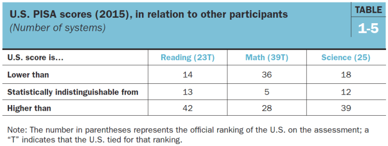 U.S. PISA scores (2015) in relation to other participants