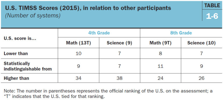 U.S. TIMSS scores (2015) in relation to other participants