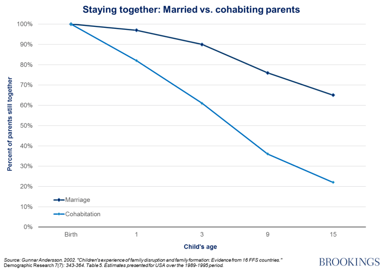 cohabitation marriage relationship stability and child outcomes