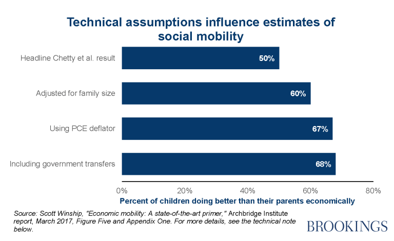 Technical assumptions influence estimates of social mobility
