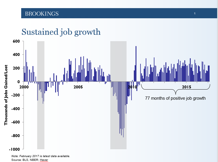 Graph showing sustained job growth in the US.