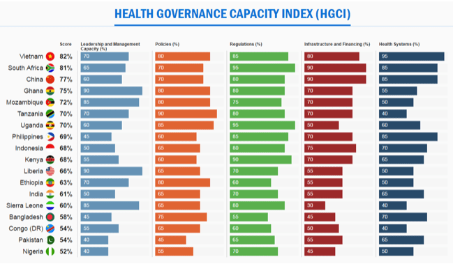 Health Governance