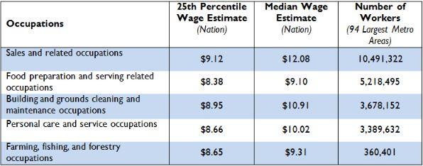 metro_20140210_the_metropolitan_geography_of_low_wage_work_fig1