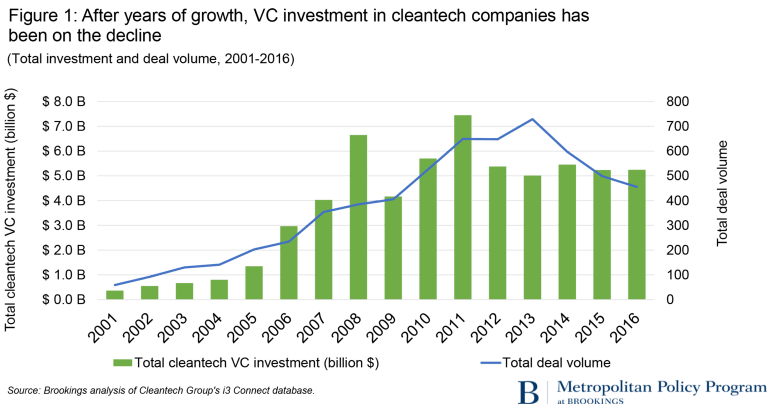 cleantech VC graphics_fig1_nofill