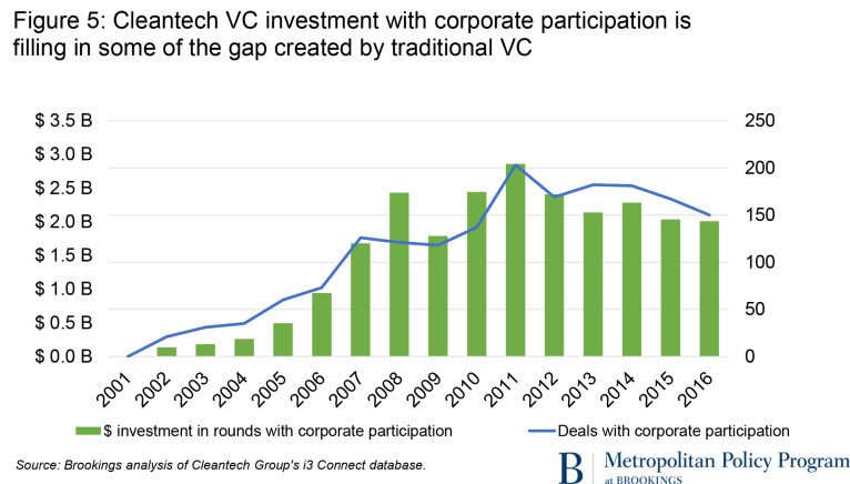 cleantech VC graphics_fig5_nofill